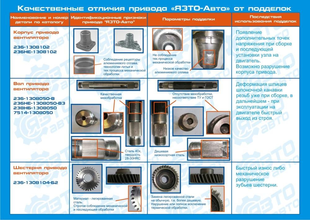 Отличия приводов вентилятора ЯЗТО-Авто